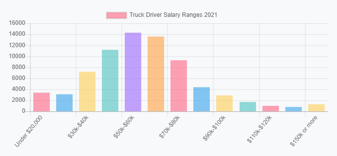truck driver salary ranges united states