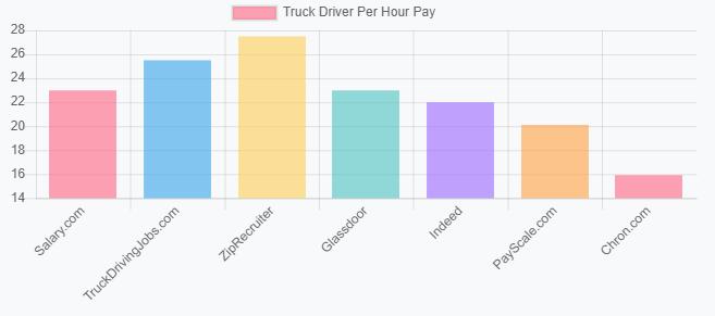 truck driver salary job site data united states